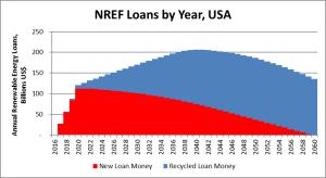 NREF Loans corrected colors
